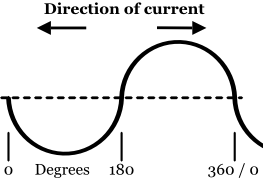 120 Volts B Phase Sine Wave Diagram