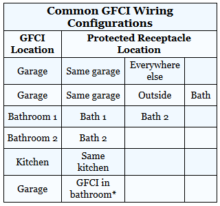 Common GFCI Wiring Configurations Table