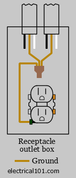 Typical Ground Wire Connections Diagram for Receptacles