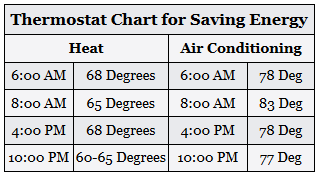 Thermostat Chart for Saving Energy